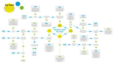 should i work for free flowchart 1000 images about flowcharts on