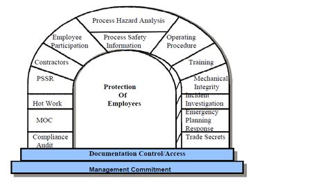 Process Safety Management Wikipedia The Free Encyclopedia Process Safety Management Program Template