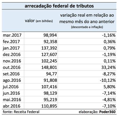 mes de aumento dos aposentados da sade federal arrecada 231 227 o federal cai 1 16 em mar 231 o para r 98 994