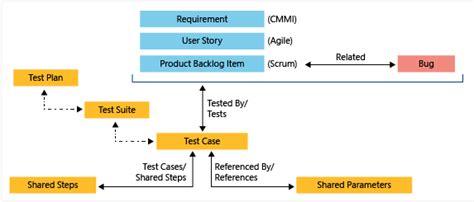 Tfs Work Item Customization Using Tfs Power Tool Part 2 Tfs Solutions Tfs Kanban Process Template