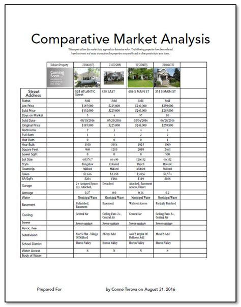 comparative market analysis comparative market analysis