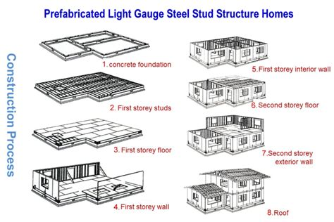 light gauge steel structures pdf steel structure design fabrication and