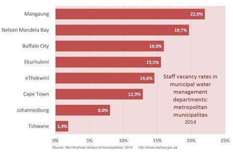 vacancies at mercedes sa nearly 6 000 water related at sa municipalities are