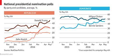 2016 Presidential Election Calendar America S Primary Agenda 2016 Election Calendar Primary
