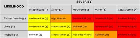 hira risk assessment template risk assessment grid template risk rating matrix psf
