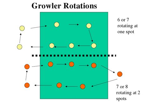 position pattern rule growler volleyball s legal rotations
