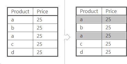 excel compare two tables find only matching data remove duplicates in excel find duplicates between 2