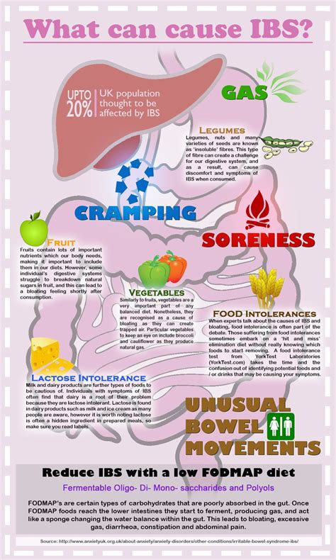 Food Detox Bowel Movements by Treatment For Ibs Usually Focuses On Changes In Diet And