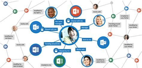 Office Graph The Office Graph Get Insights In Office 365 Amt Evolve