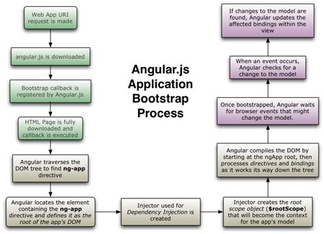 Javascript Process Flow Diagram