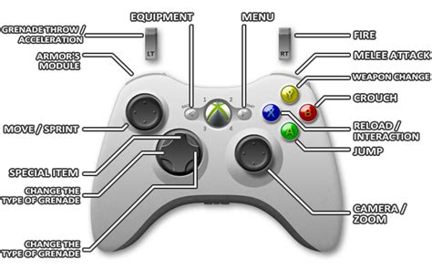 yii2 change layout in controller controls xbox 360 basics halo 4 game guide