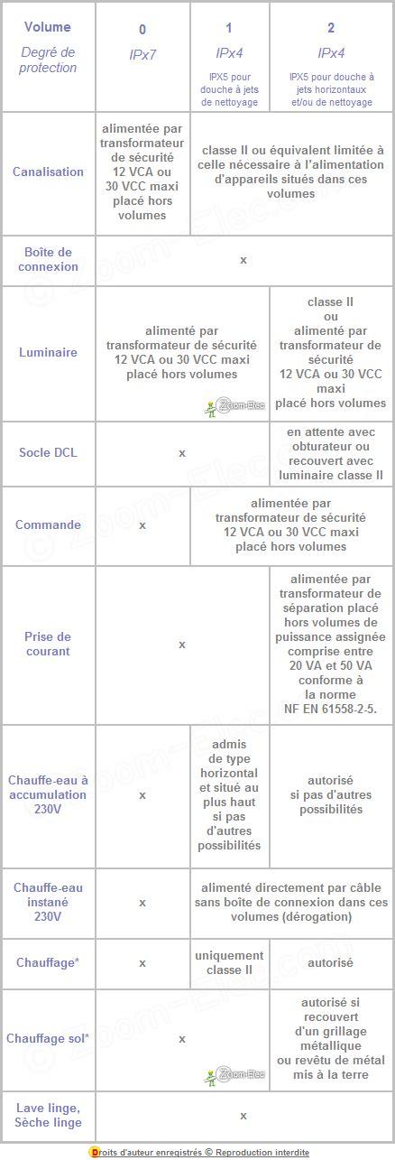 Norme Securite Electrique Salle De Bain by Norme Lectrique Salle De Bain Et Salle D Eau Volumes De