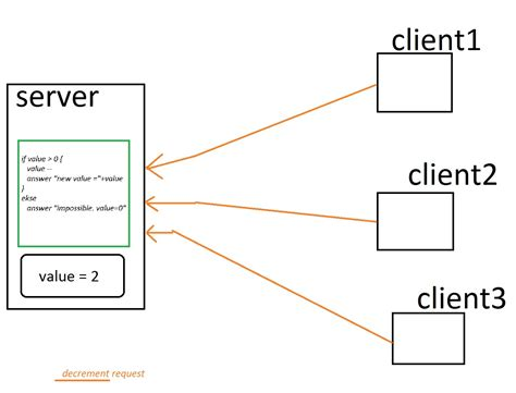 server model diagram java model client server architecture with lock on