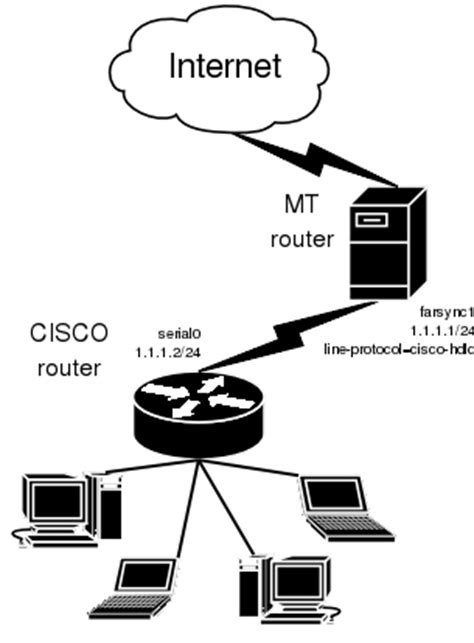 Router Mikrotik Cisco the configuration of mt router is as follows
