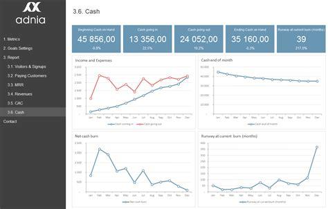 Saas Metrics Template Saas Metrics Dashboard Template Adnia Solutions Flow Dashboard Excel Template