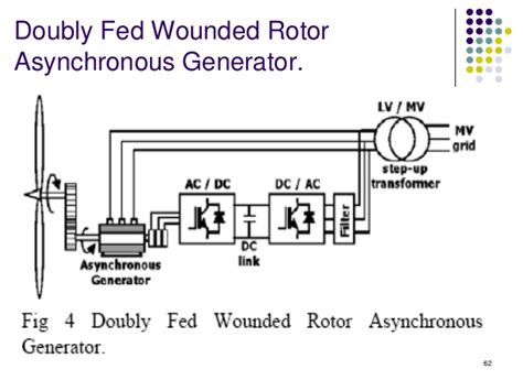 induction generator wind turbine application doubly fed induction generator lecture 28 images ppt wind energy doubly fed induction