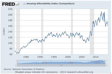 housing affordability index september 2014 risks returns