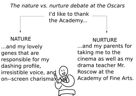 exle of nature vs nurture classic tales faculty of education of