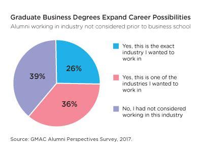 Graduate Careers Australia Mba by Mbas Inspiring Graduates On New Career Paths Mba News