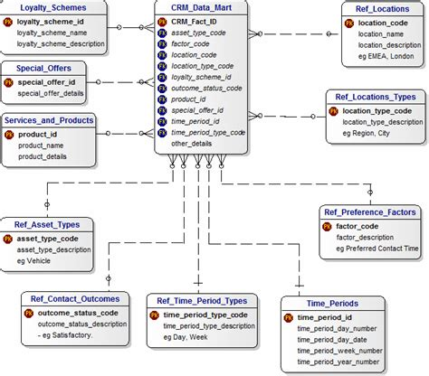 database model diagram oracle microsoft visio erd erd best free home design
