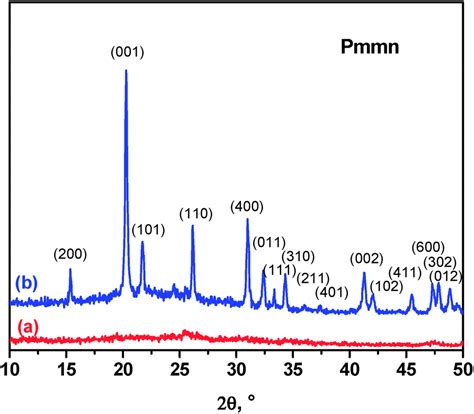 xrd pattern of vanadium reversible intercalation of aluminium into vanadium
