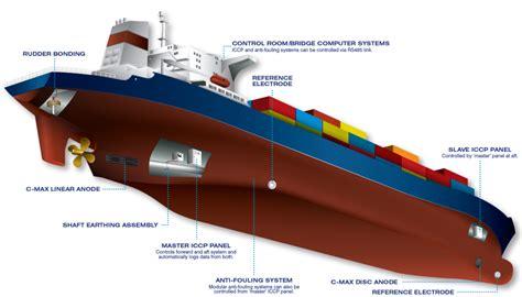 parts of a boat hull diagram ship hull diagram wiring diagram schemes