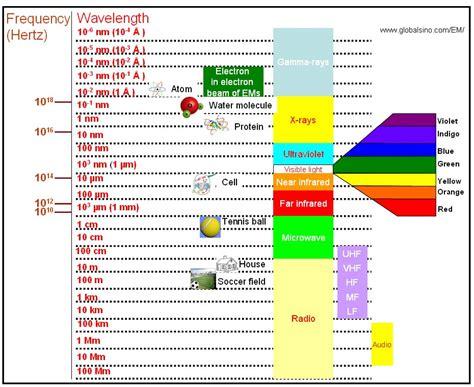 Wavelength Light by Light Wavelength Related Keywords Light Wavelength Keywords Keywordsking