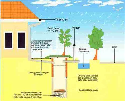 cara membuat layout bangunan cara membuat dan manfaat sumur resapan air alamendah s blog