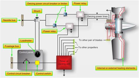 aircraft systems propeller auxiliary systems