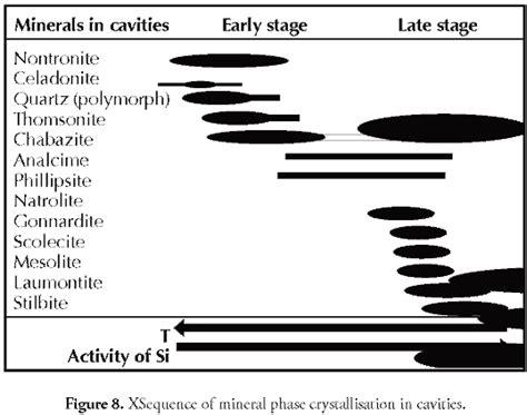 zeolite hydration zeolites filling amygdales and veins in basalts