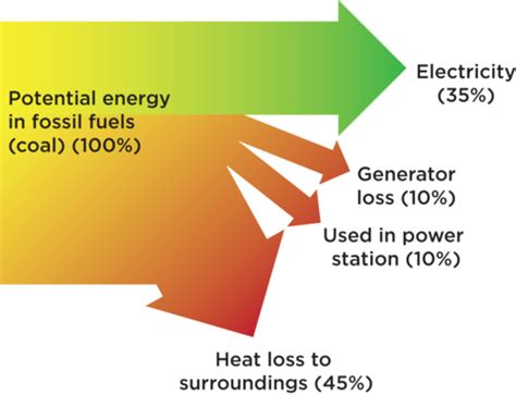 Hair Dryer Energy Transfer Diagram sciences grade 7