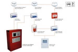 addressable fire alarm system pt anugrah