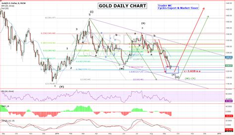 pattern projection trading elliott wave projection for gold price and us dollar