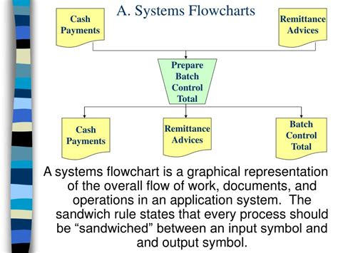 systems flowchart ppt chapter 2 systems techniques and documentation