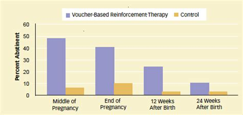 Detox Iop National Abstinence Rates by Vouchers Boost Abstinence During Pregnancy