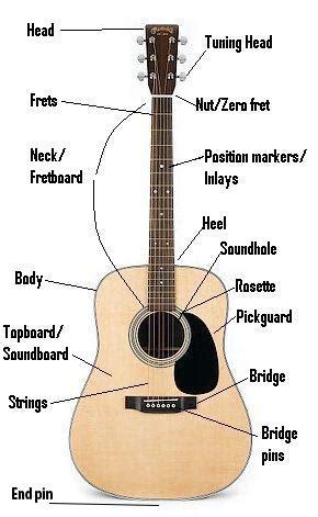 acoustic guitar parts diagram 28 images a to z guitar