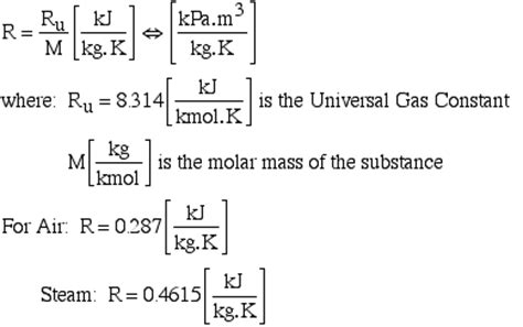 universal gas constant the gas constant value