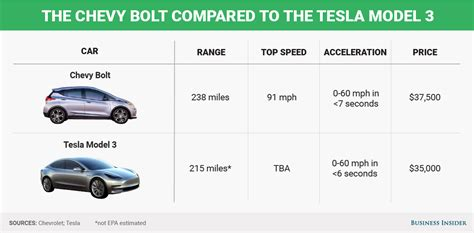 Tesla Model S Tax Credit The Chevy Bolt Still Doesn T Compare To Tesla S Model 3