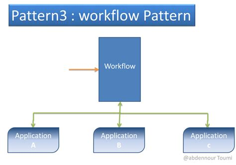 workflow framework workflow framework java 28 images how to create simple