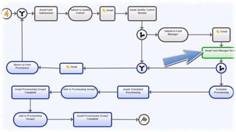 content management system workflow workflow management system cambridge semantics