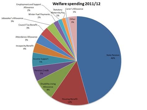 welfare spending breakdown straight to the source