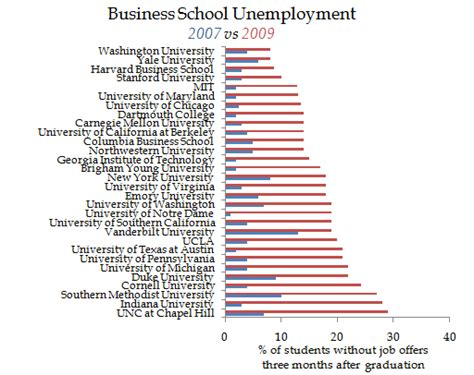 For Unemployed Mba by Econompic Business School Unemployment