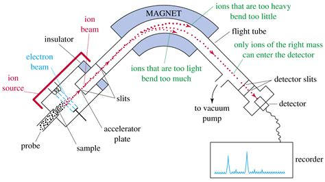 mass spectrometer block diagram organic spectroscopy international gas chromatography