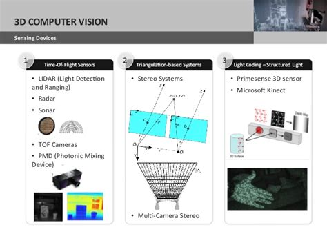 structured light sensor camera nadia2013 research