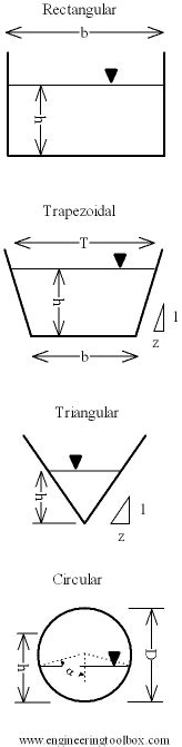 area of trapezoidal section google images