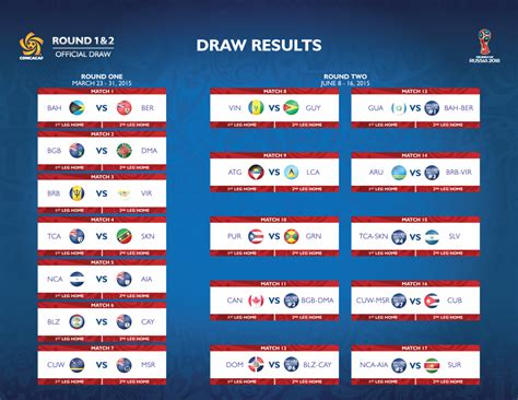 concacaf qualifying draw determines pairings