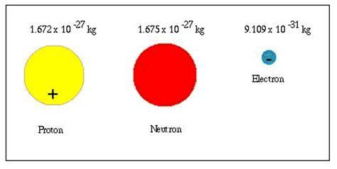 Resultado de imagen de proton neutron y electron