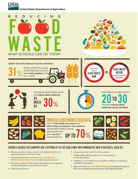 compress pdf by half why reducing food waste in school meal programs matters