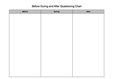 before and after template generating questions before during after chart