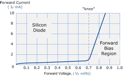 diode forward bias curve the junction diode